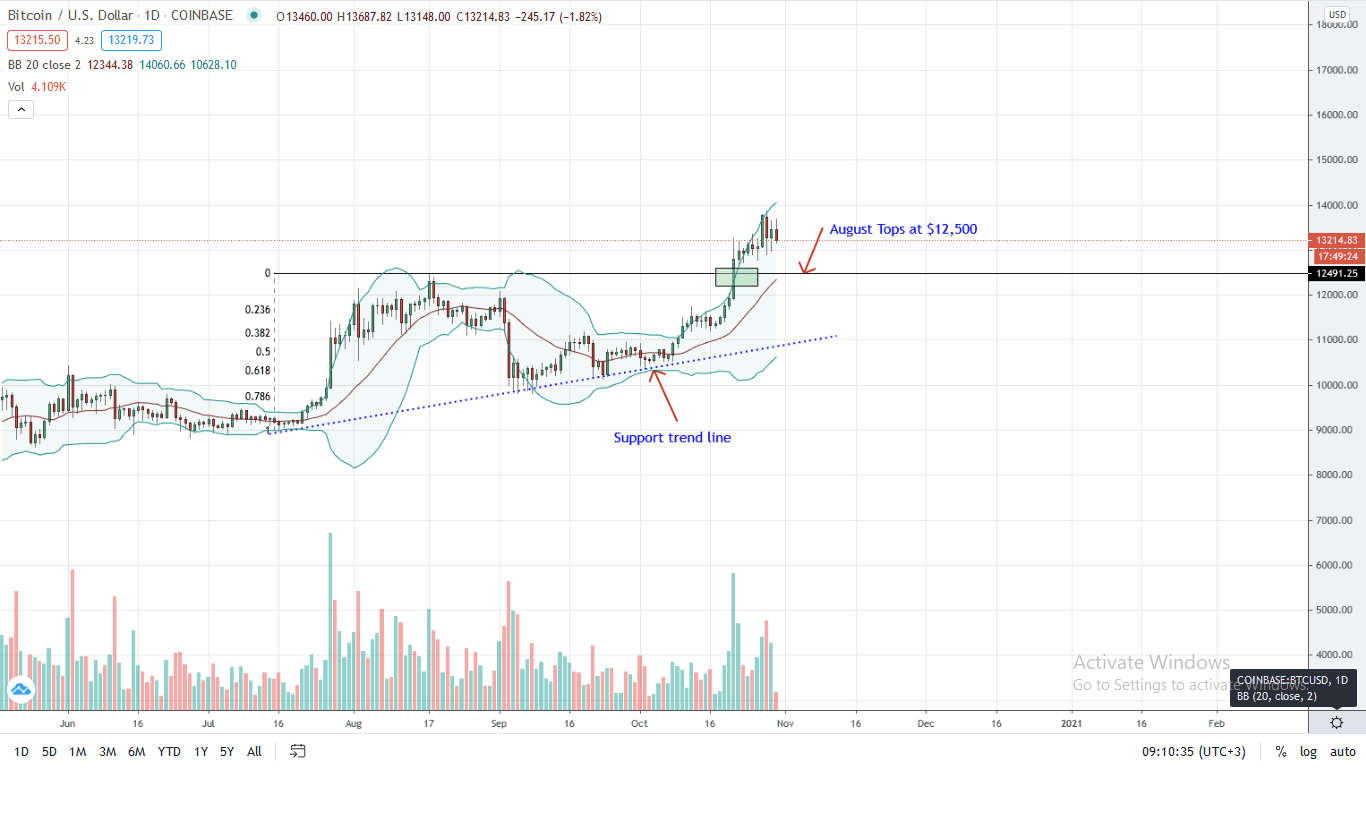 Bitcoin Daily Chart for Oct 30