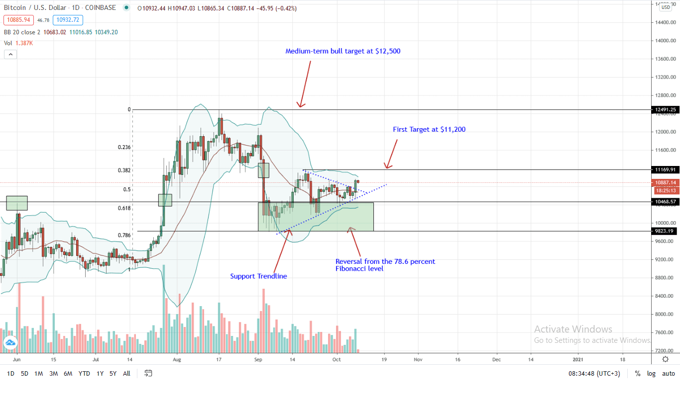 Bitcoin Price Daily Chart for Oct 9 (1)