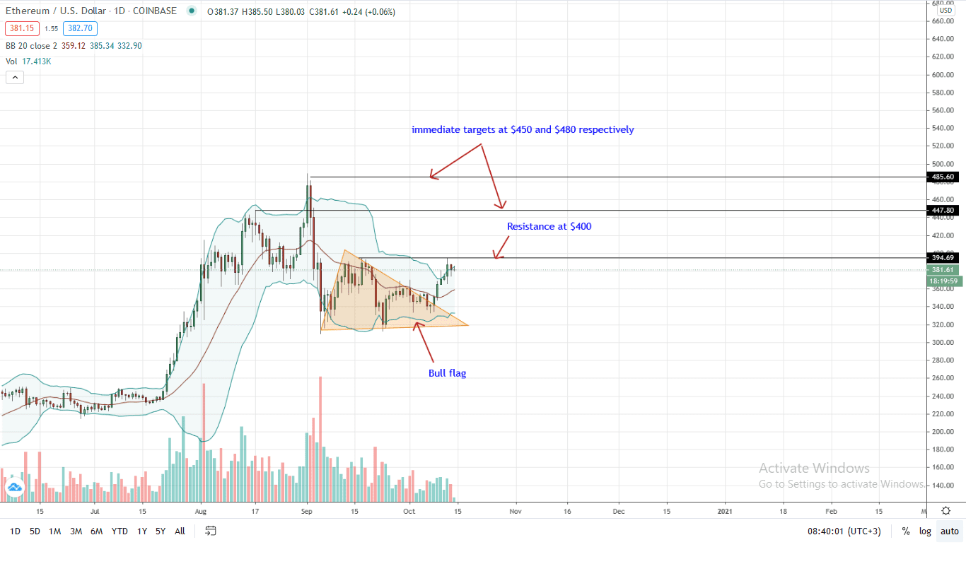 Ethereum Price Daily Chart for Oct 14