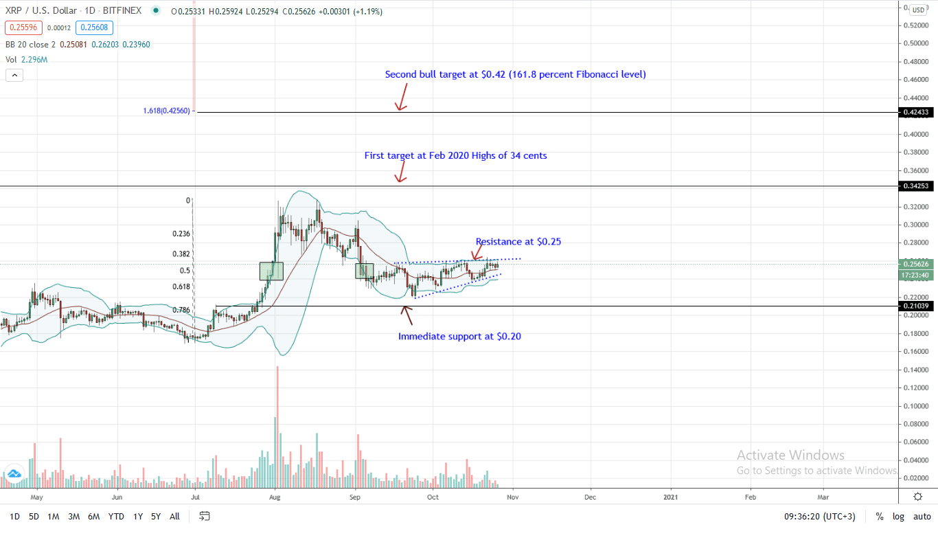 Ripple Daily Chart for Oct 26 (1)