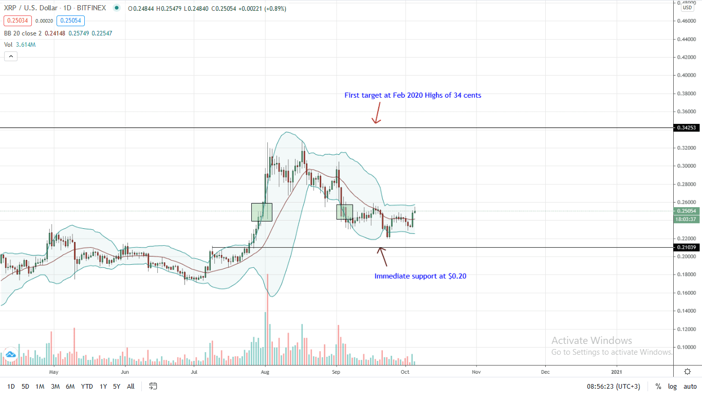 Ripple Price Daily Chart for Oct 5 (1)