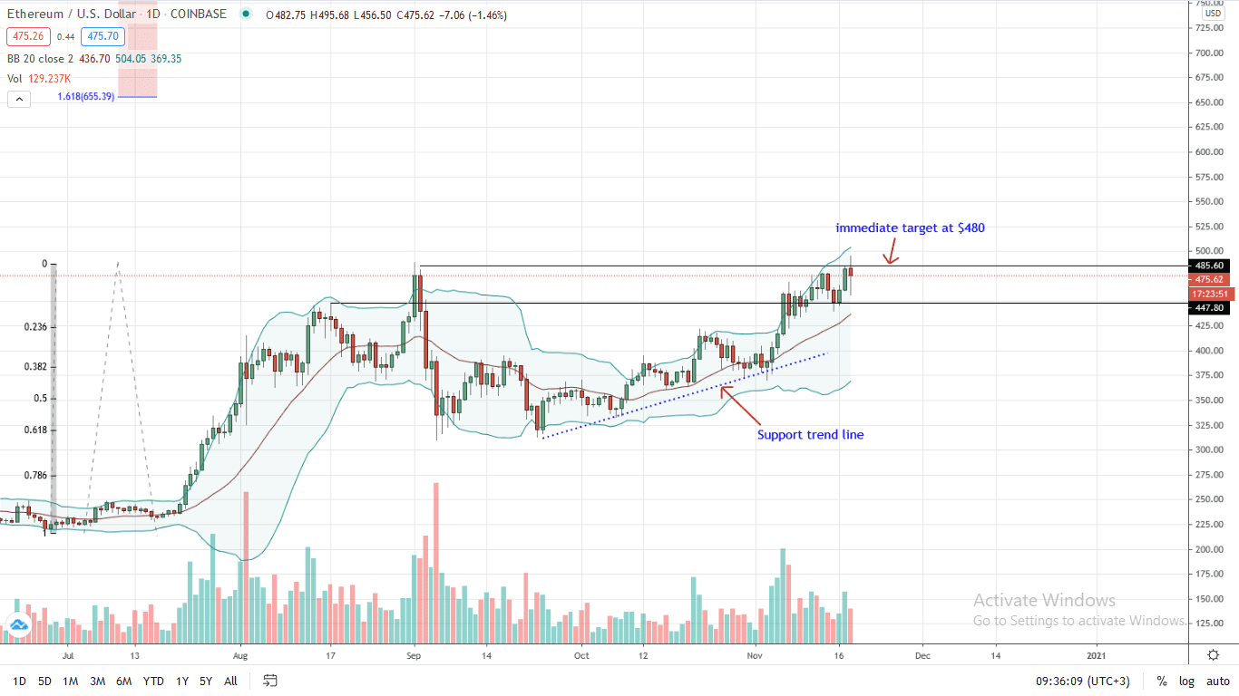 Ethereum Price Daily Chart for Nov 18 (1)
