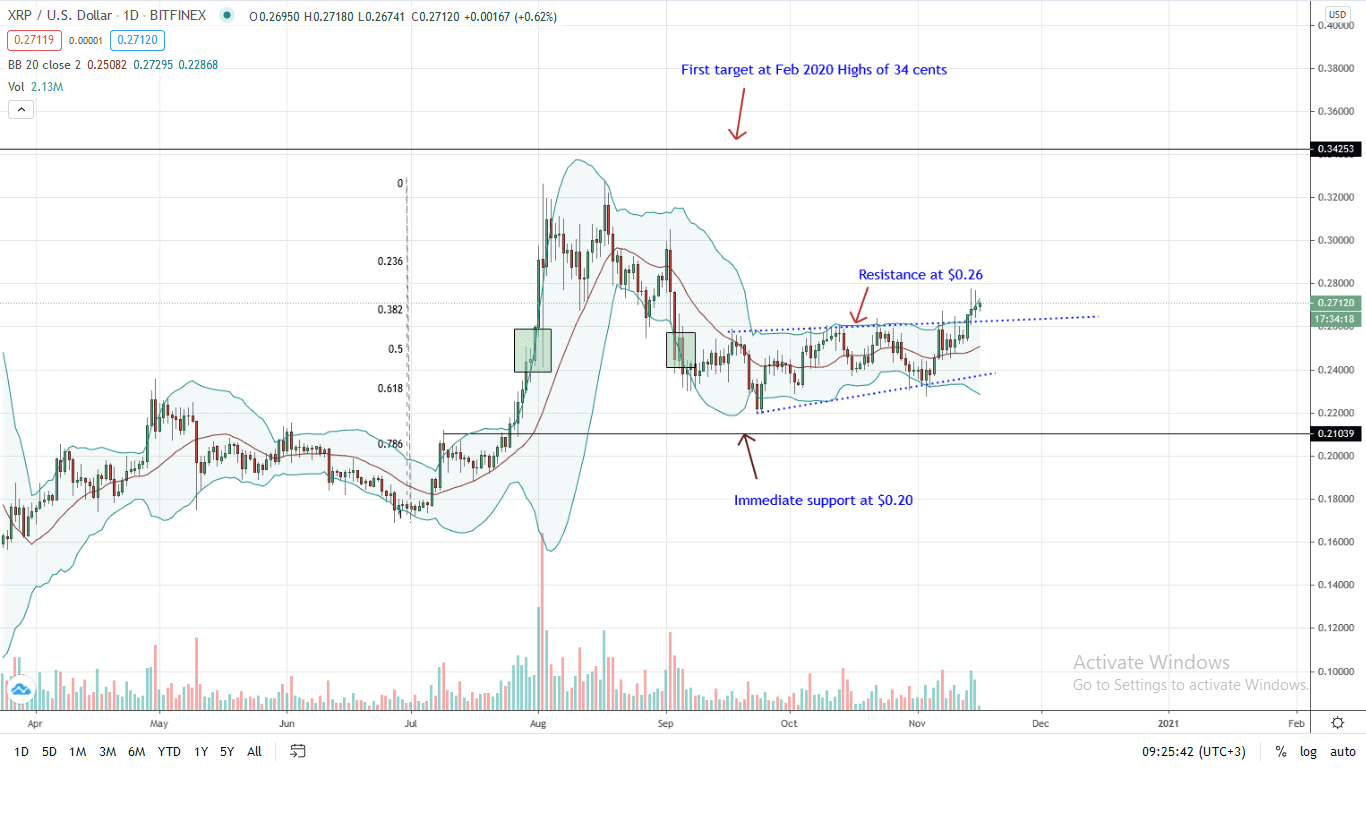 Ripple Daily Chart for Nov 16 (1)