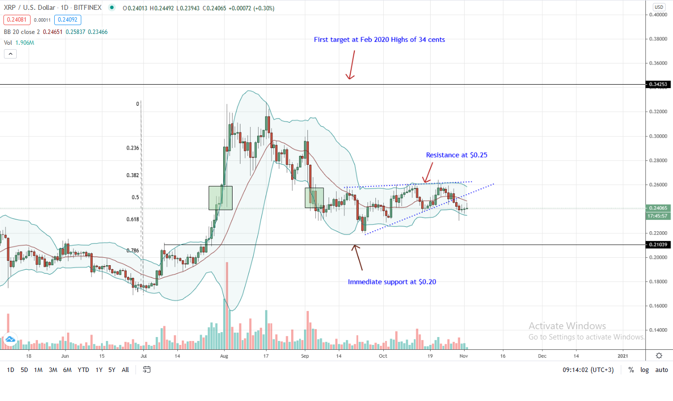 Ripple Daily Chart for Nov 2
