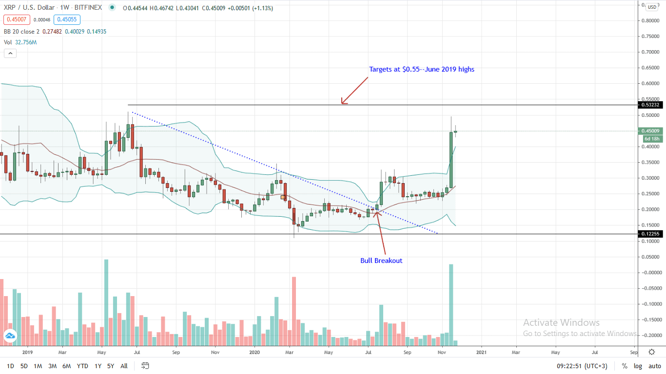 Ripple Price Weekly Chart for Nov 23