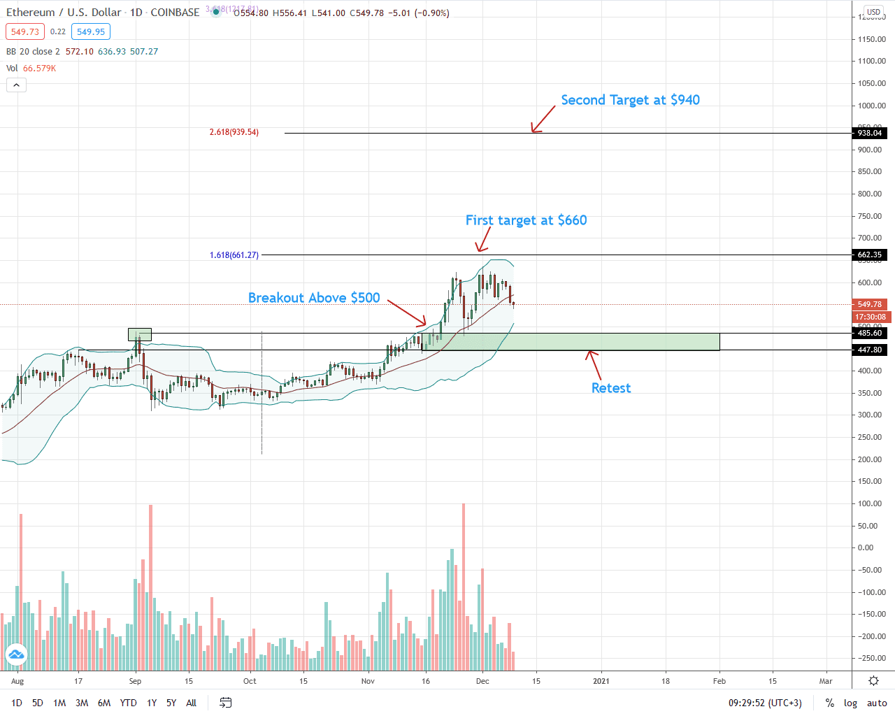 Ethereum precio Analysis for Dec 9