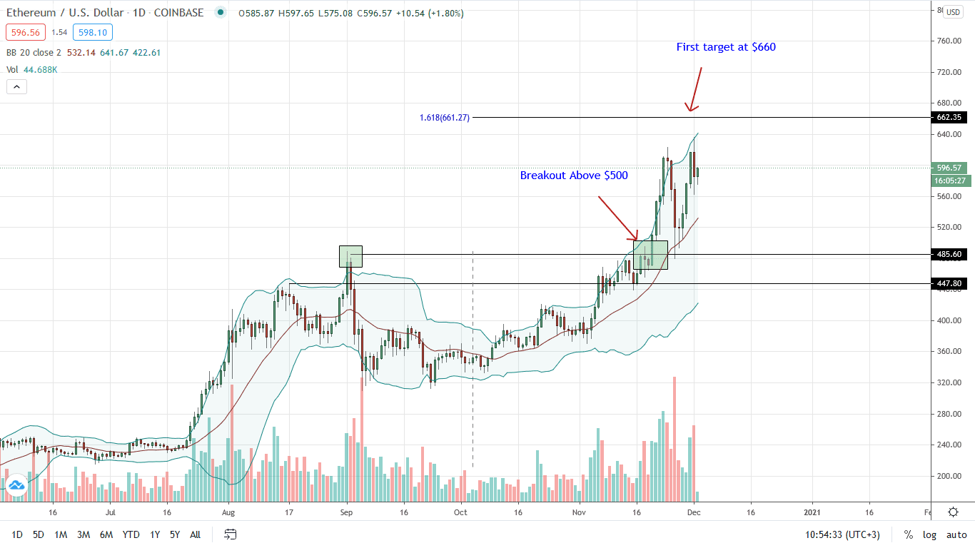 Ethereum Price Daily Chart for Dec 2