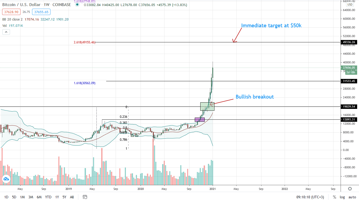 Bitcoin Price Weekly Chart for Jan 8