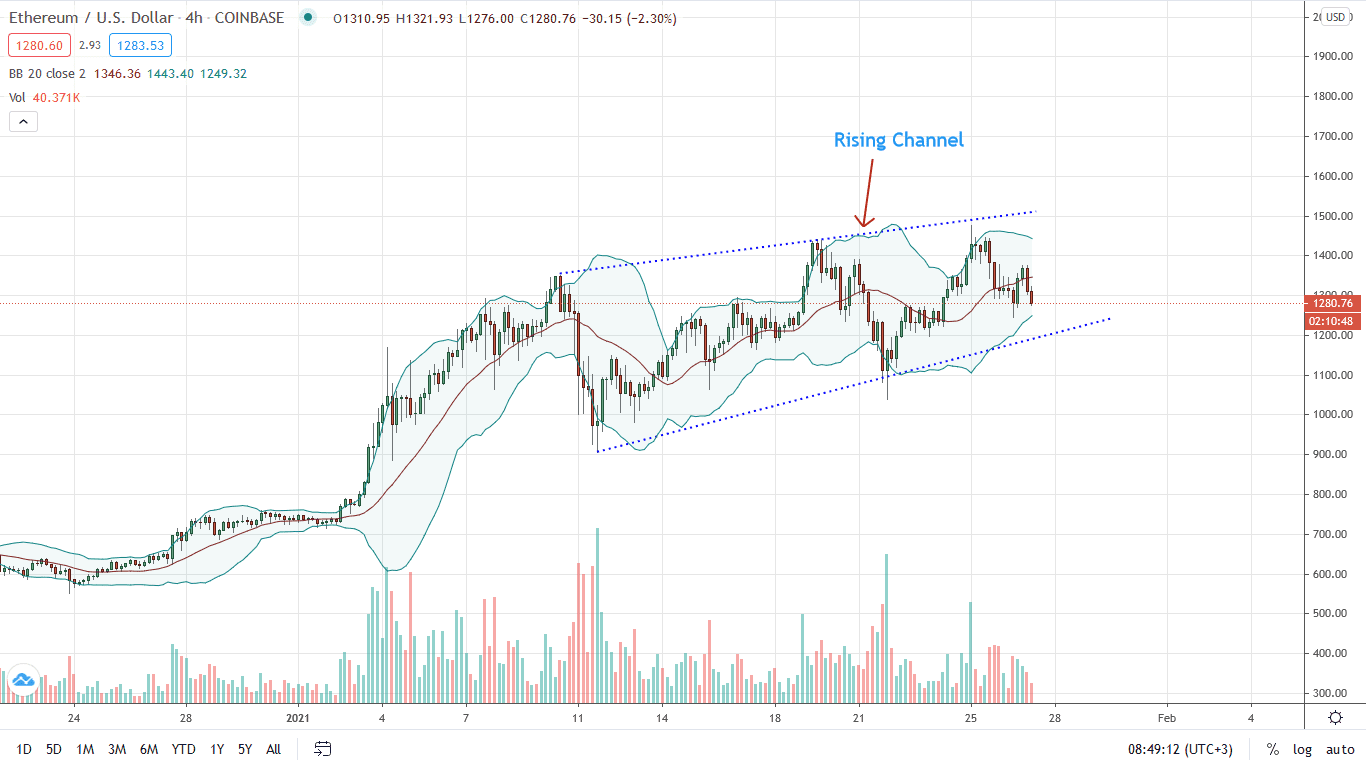 Ethereum Price 4HR Chart for Jan 27