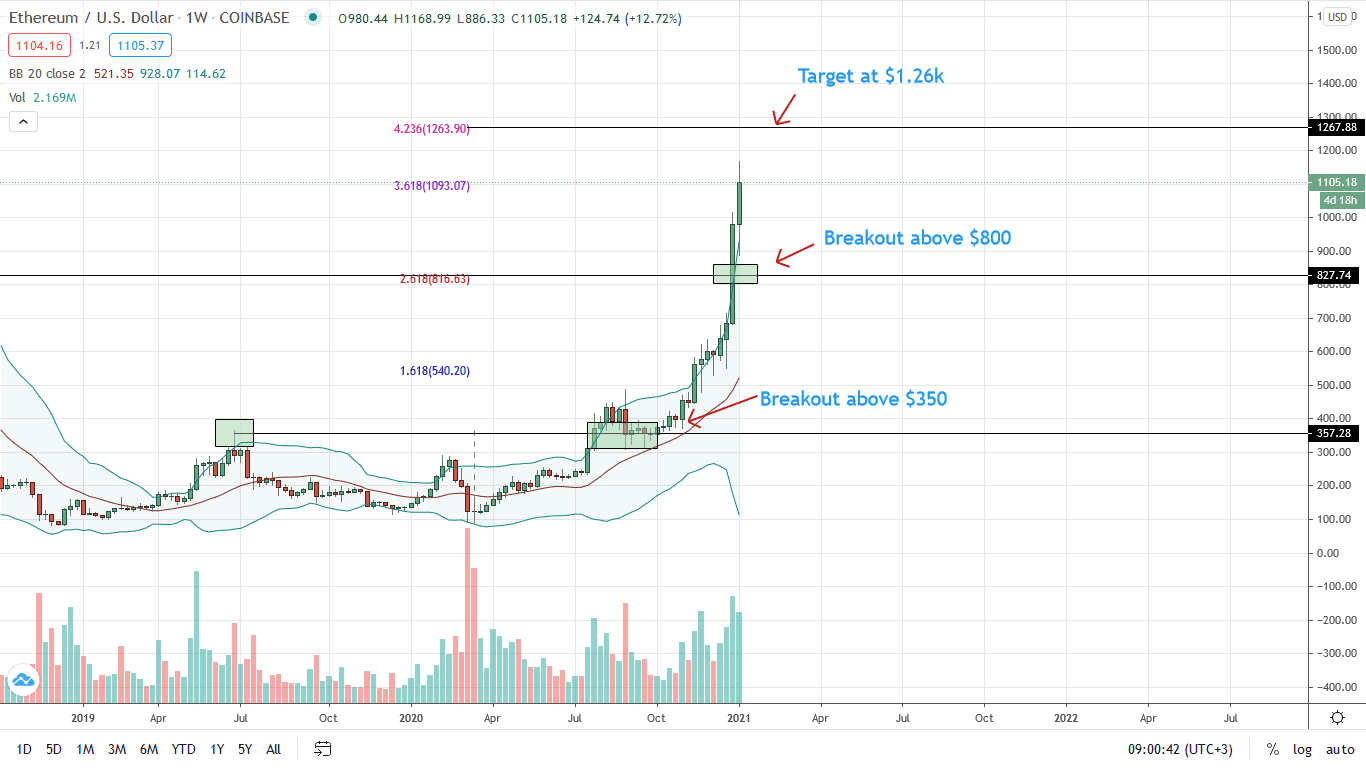 Ethereum Price Weekly Chart for Jan 6