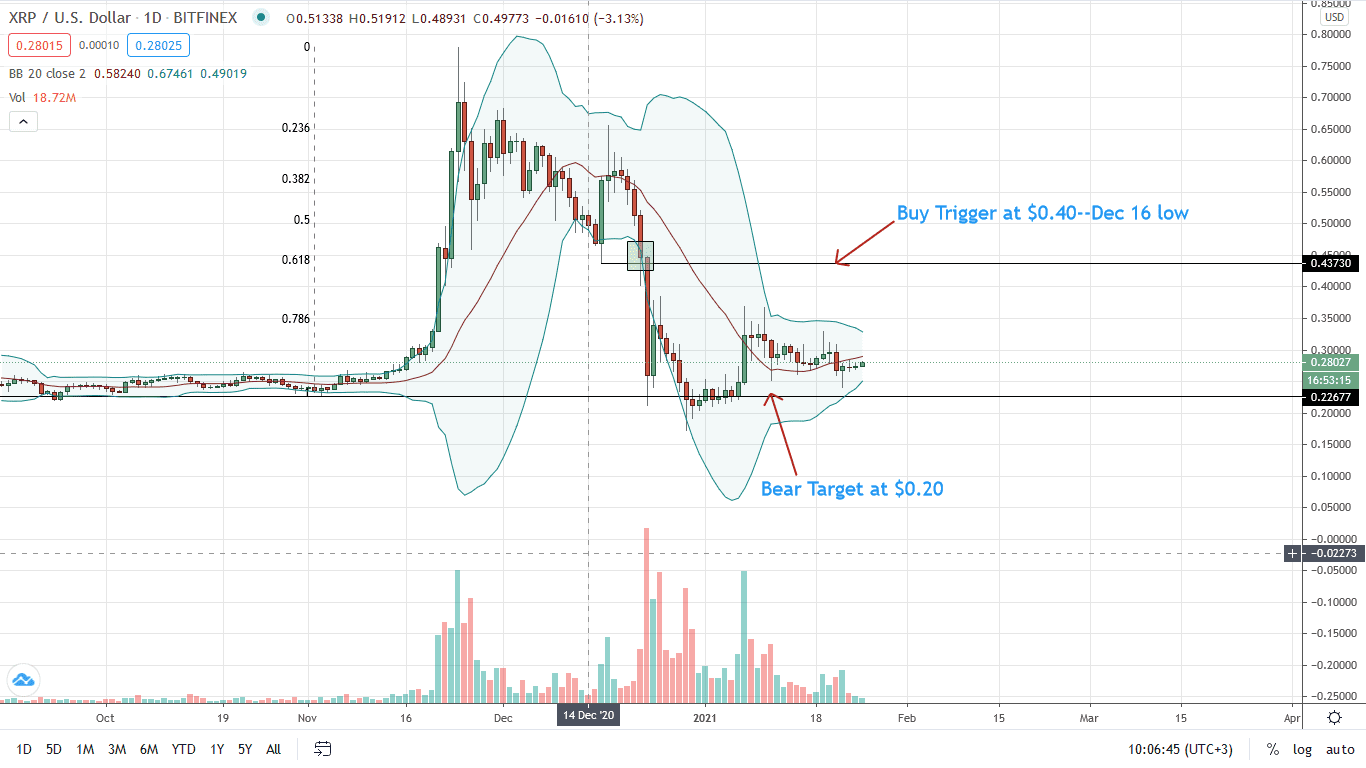 Ripple Price Daily Chart for Jan 25