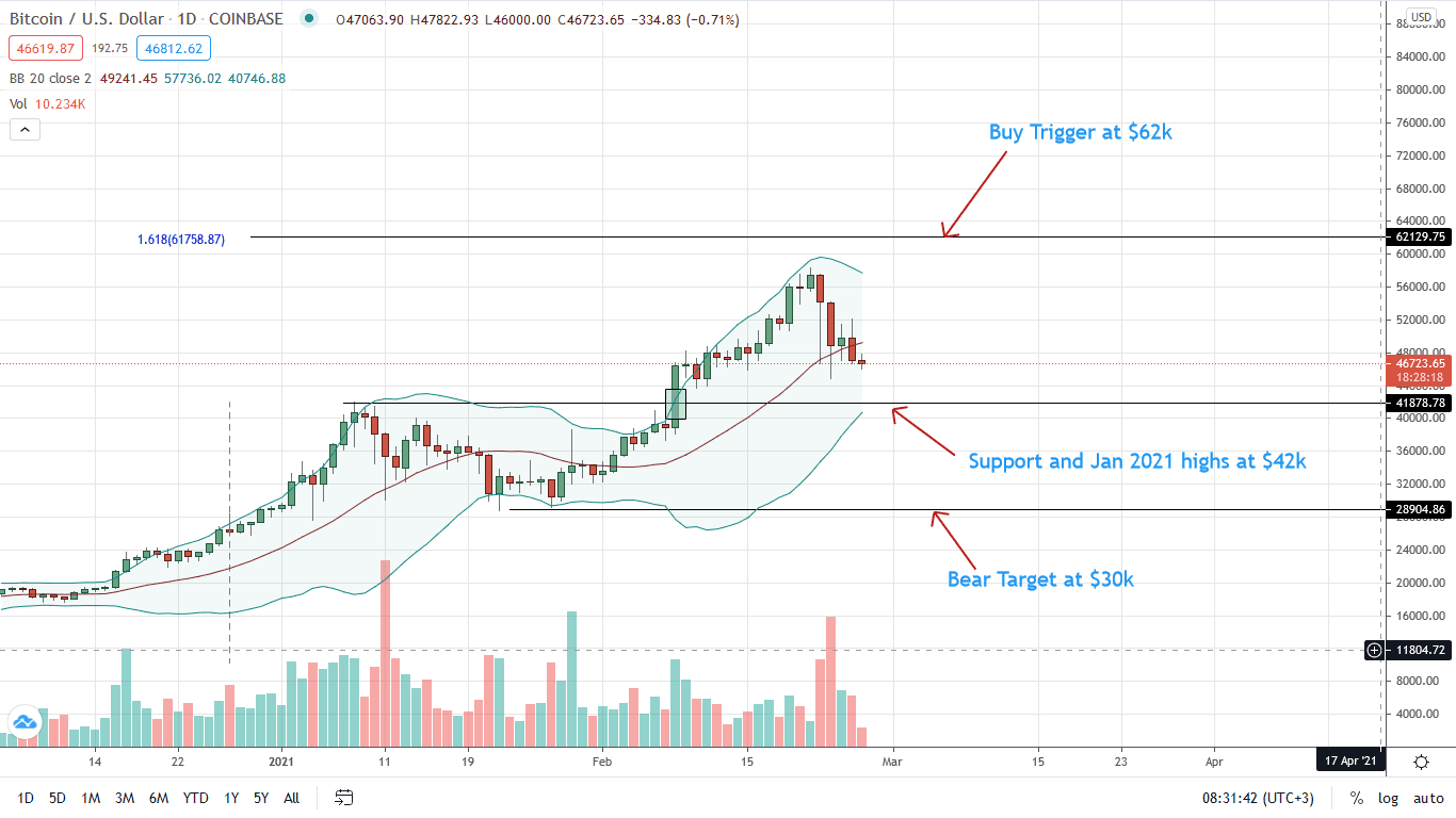 Bitcoin Daily Price Chart for Feb 26