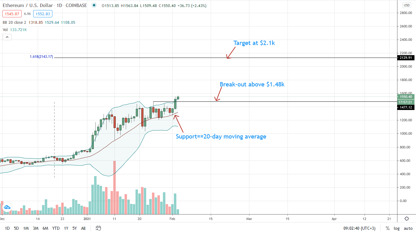 Ethereum Price Daily Chart for Feb 3