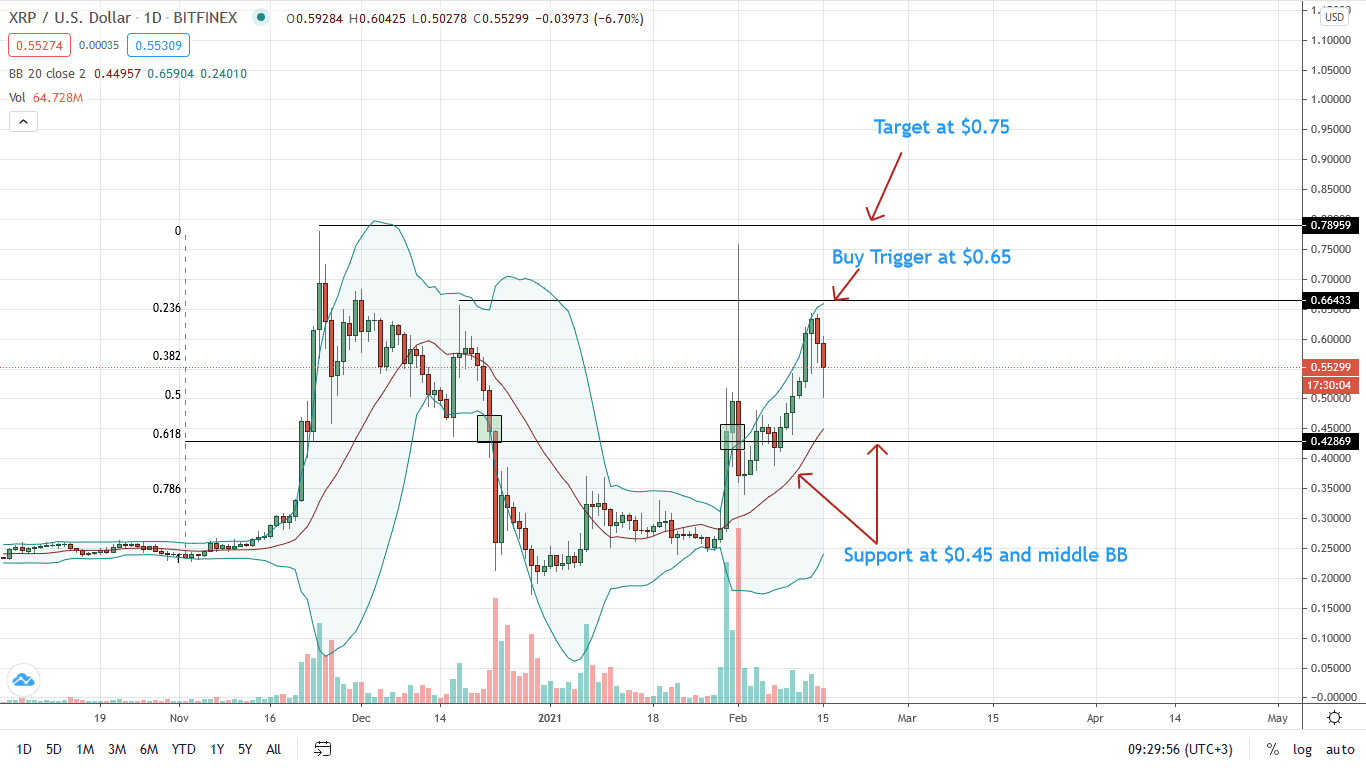 Ripple Price Daily Chart for Feb 15