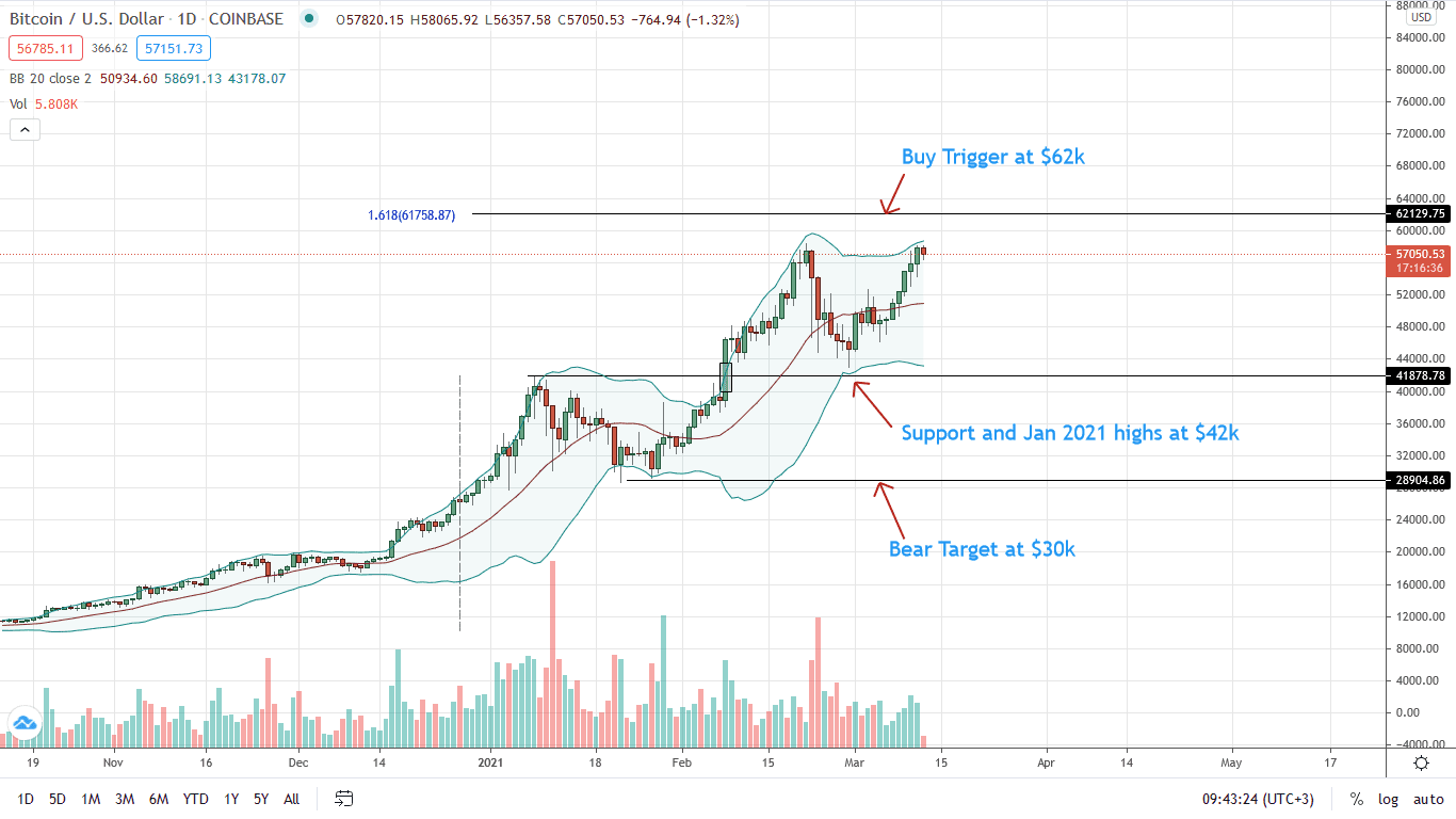 Bitcoin Price Daily Chart for Mar 12