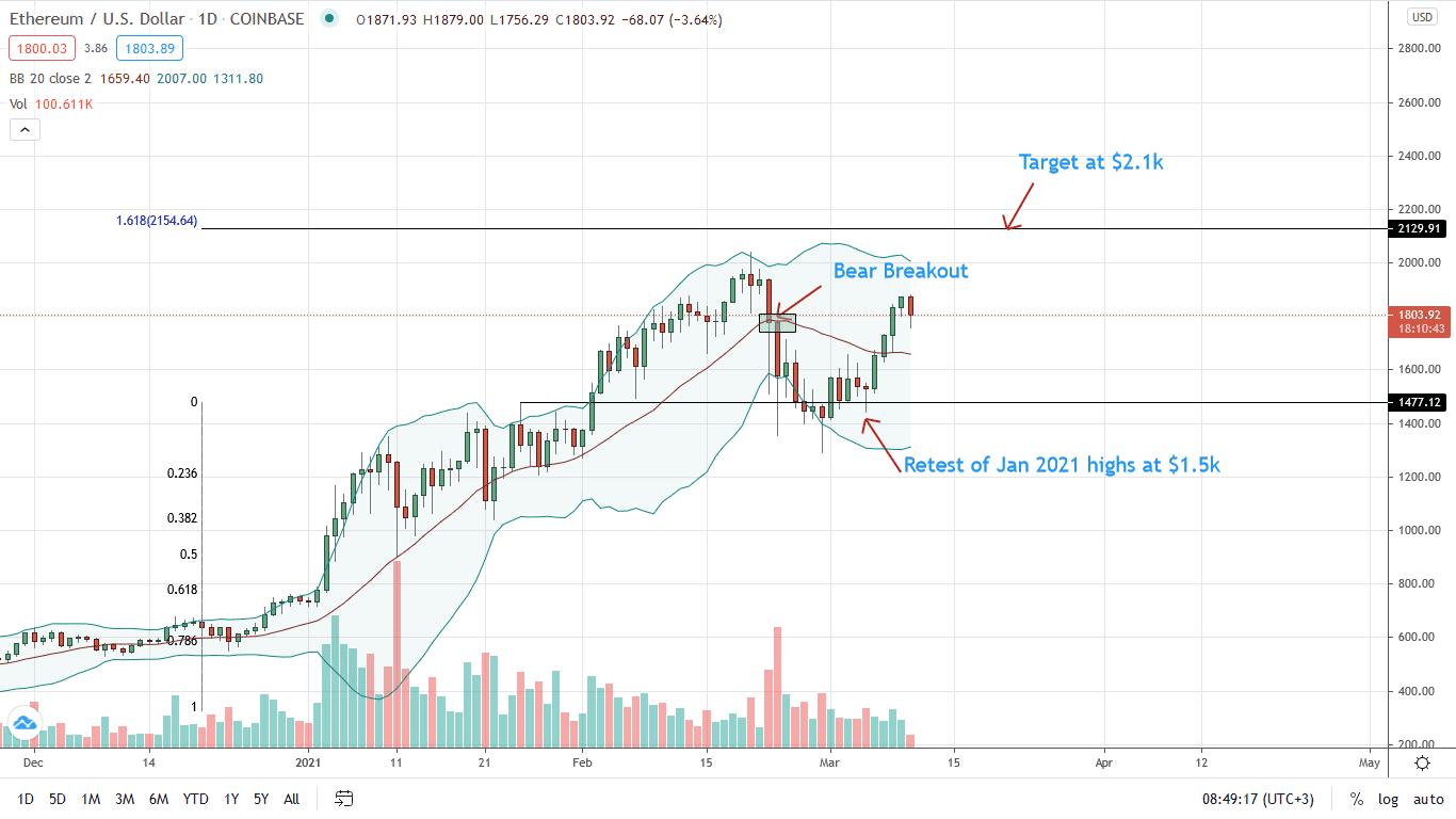 Ethereum Price Daily Chart for Mar 10