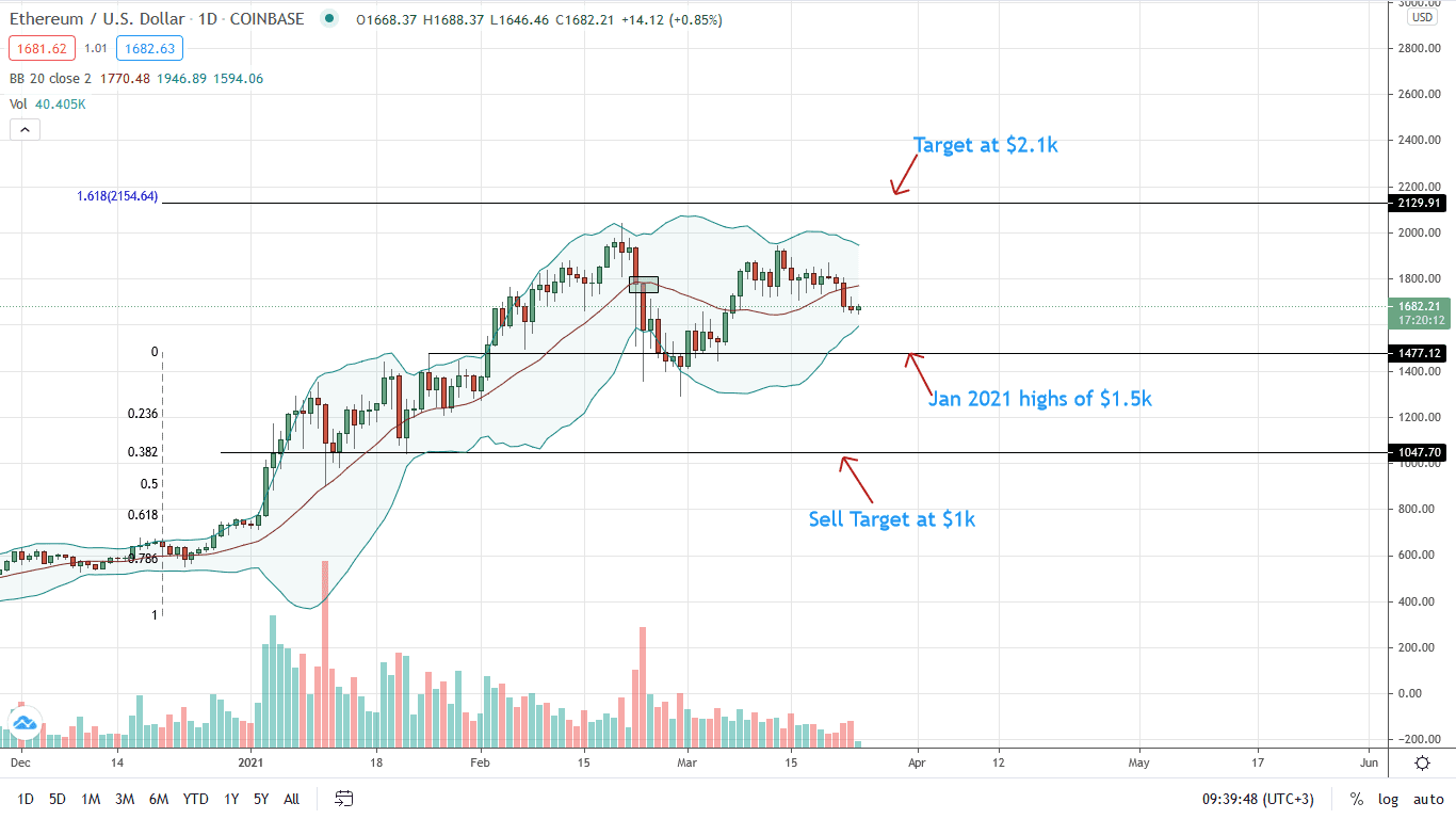 Ethereum Price Daily Chart for Mar 24