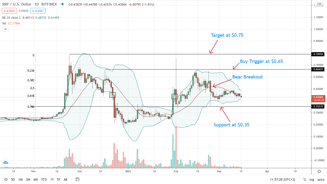 Ripple Price Daily Chart for Mar 15