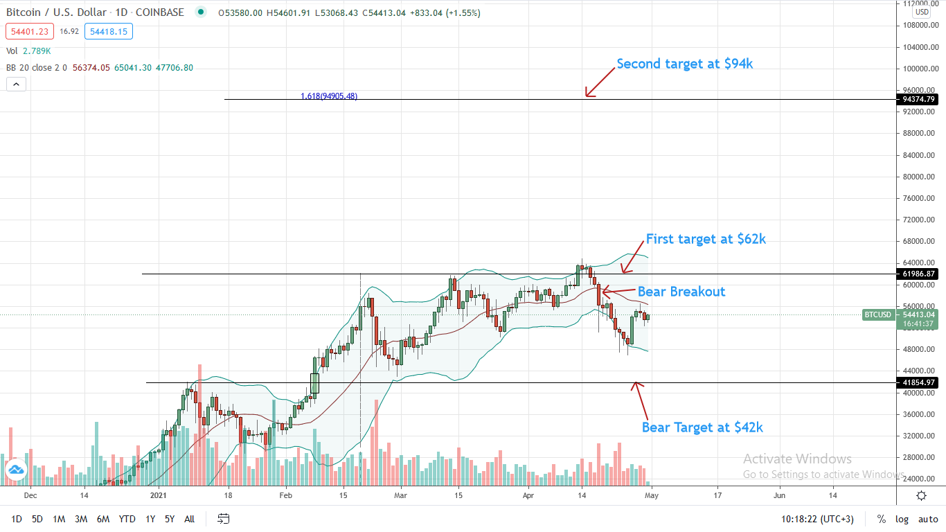Bitcoin Price Analysis for Apr 30