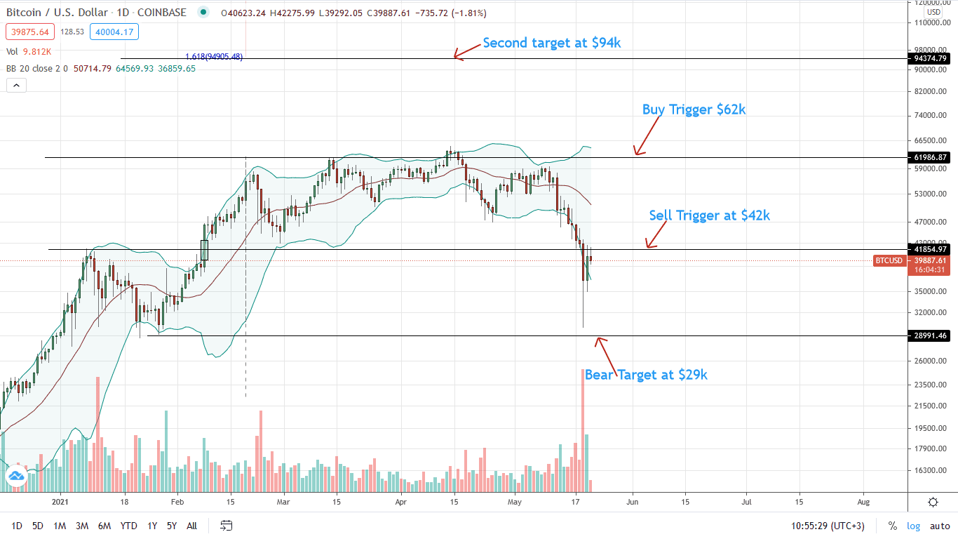 Bitcoin Price Daily Chart for May 21 (1)