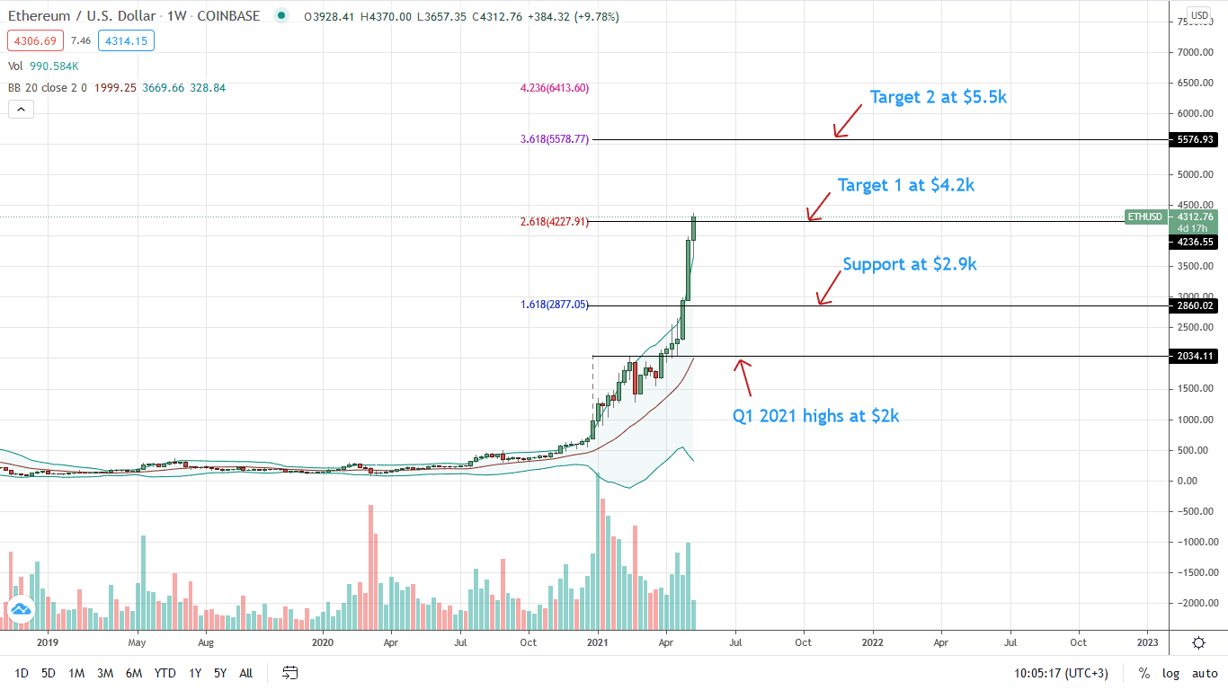 Ethereum Price Daily Chart for May 12