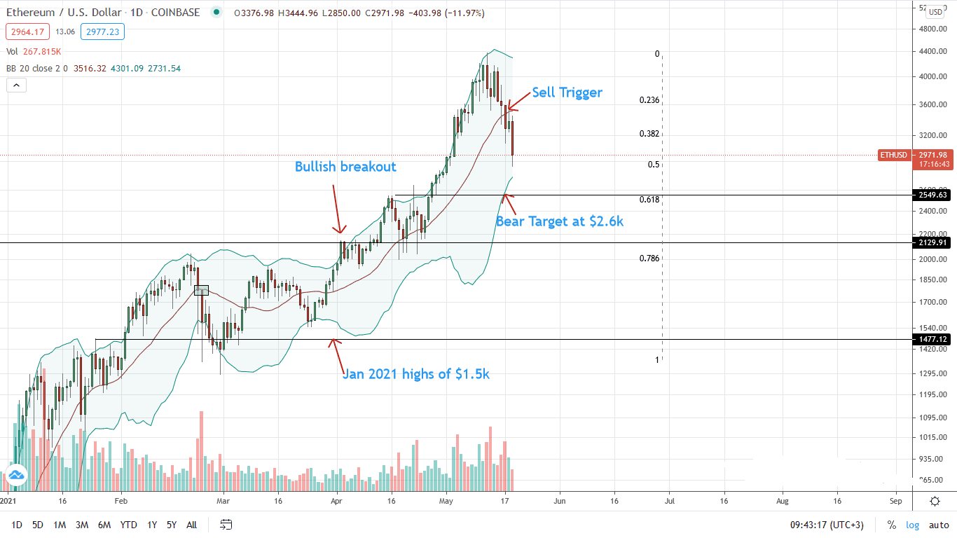 Ethereum Price Daily Chart for May 19(1)