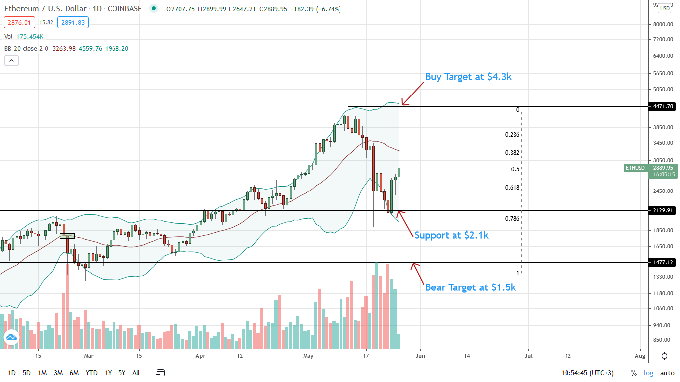 Ethereum Price Daily Chart for May 26