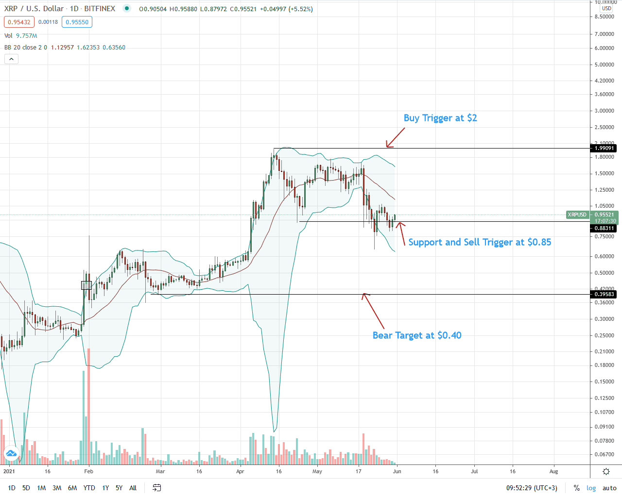 Ripple Daily Price Chart for May 31 (1)