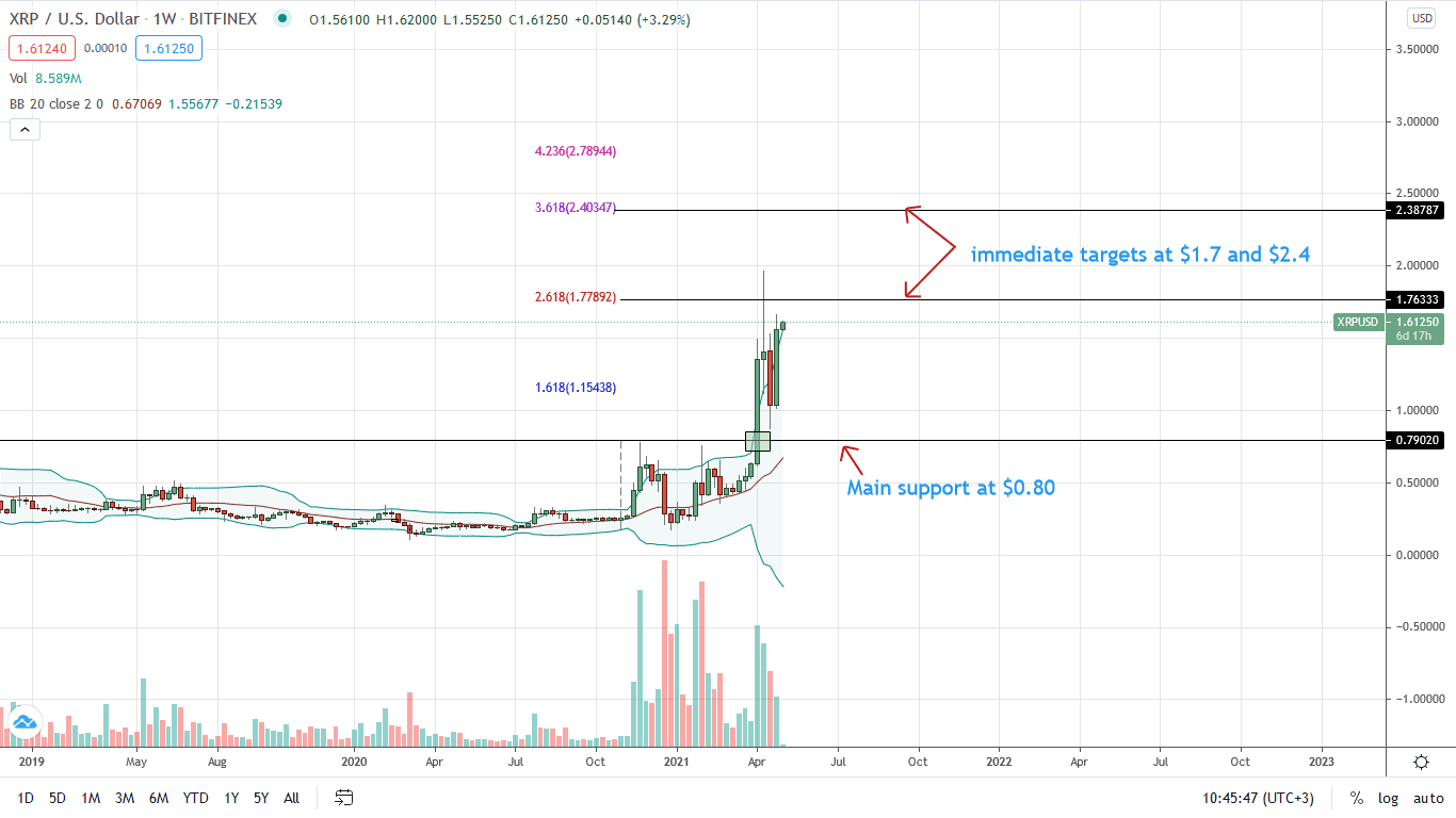 Ripple Weekly Chart for May 3