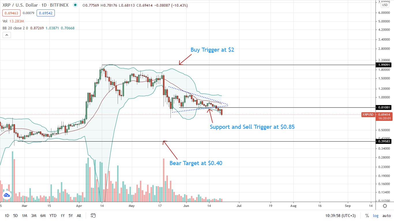 Ripple Price Daily Chart for June 21