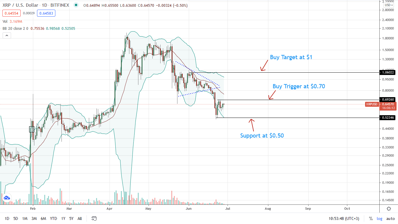 Ripple Price Daily Chart for June 28
