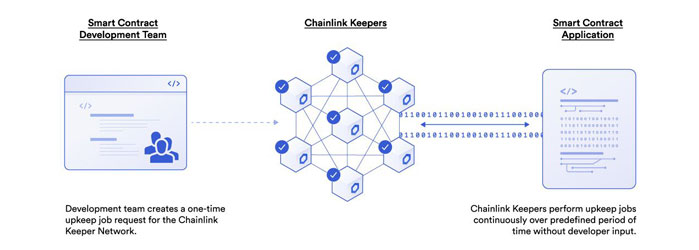 chainlink-keepers