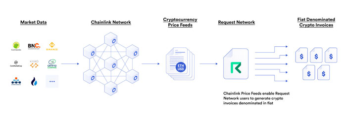 chainlink-proce-feeds