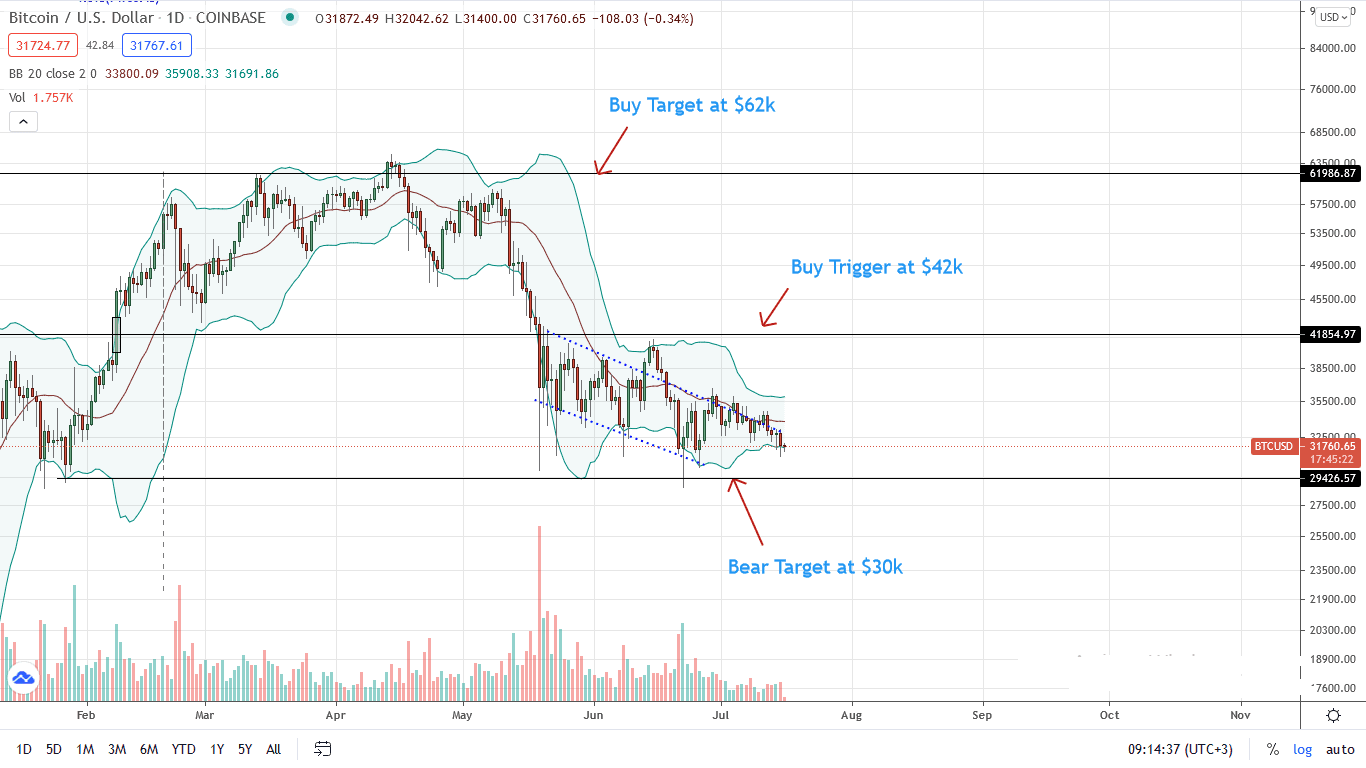 Bitcoin Price Daily Chart for July 16