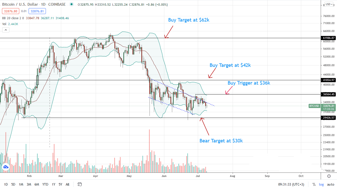 Bitcoin Price Daily Chart for July 9