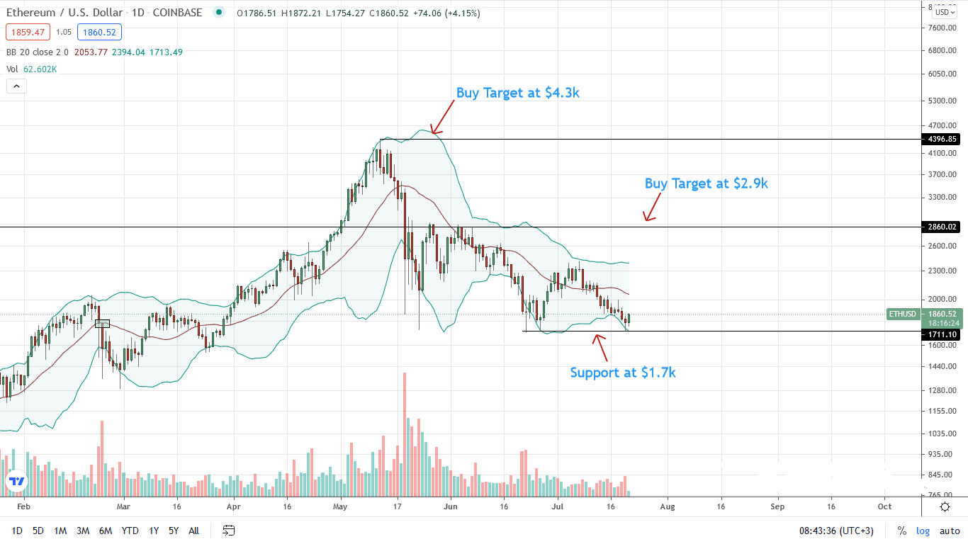 Ethereum Price Daily Chart for July 21