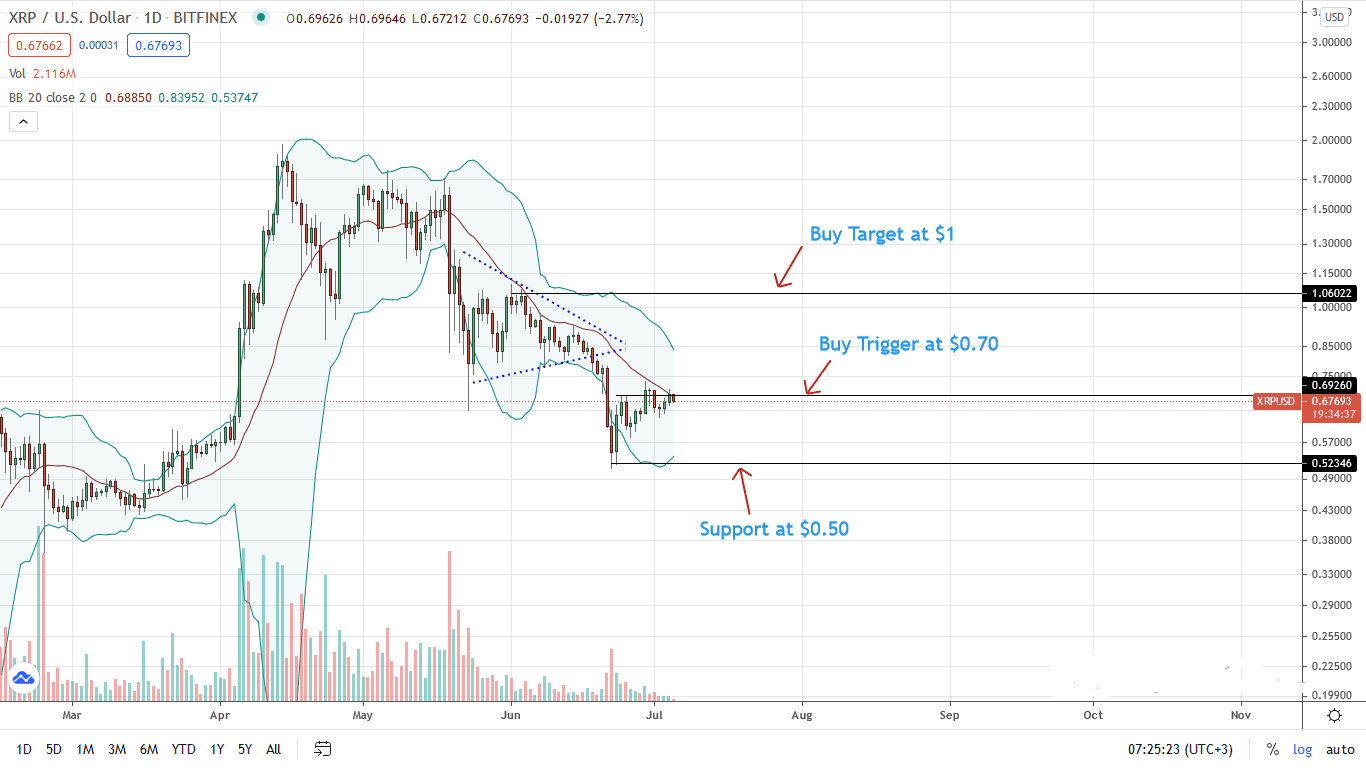 Ripple Price Daily Chart for July 5
