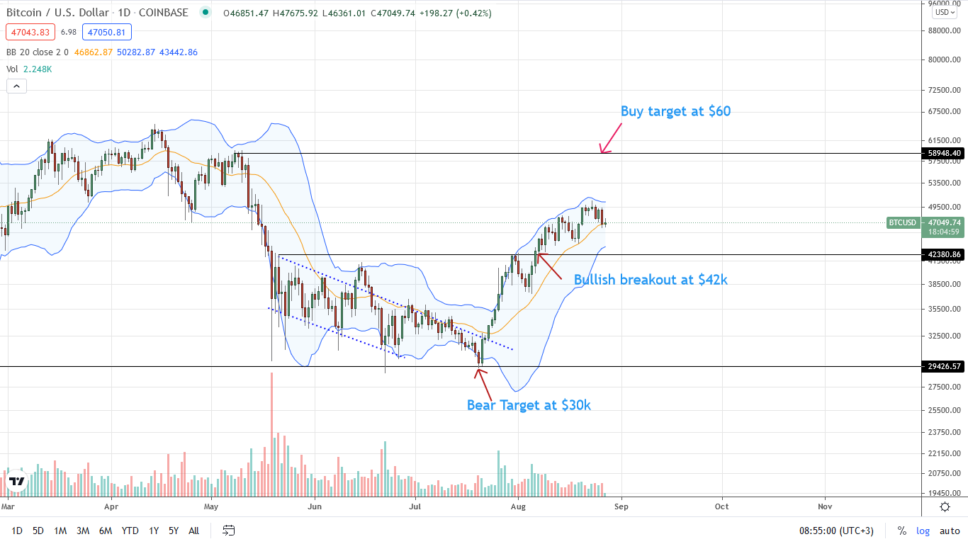 Bitcoin Price Daily Chart for Aug 27