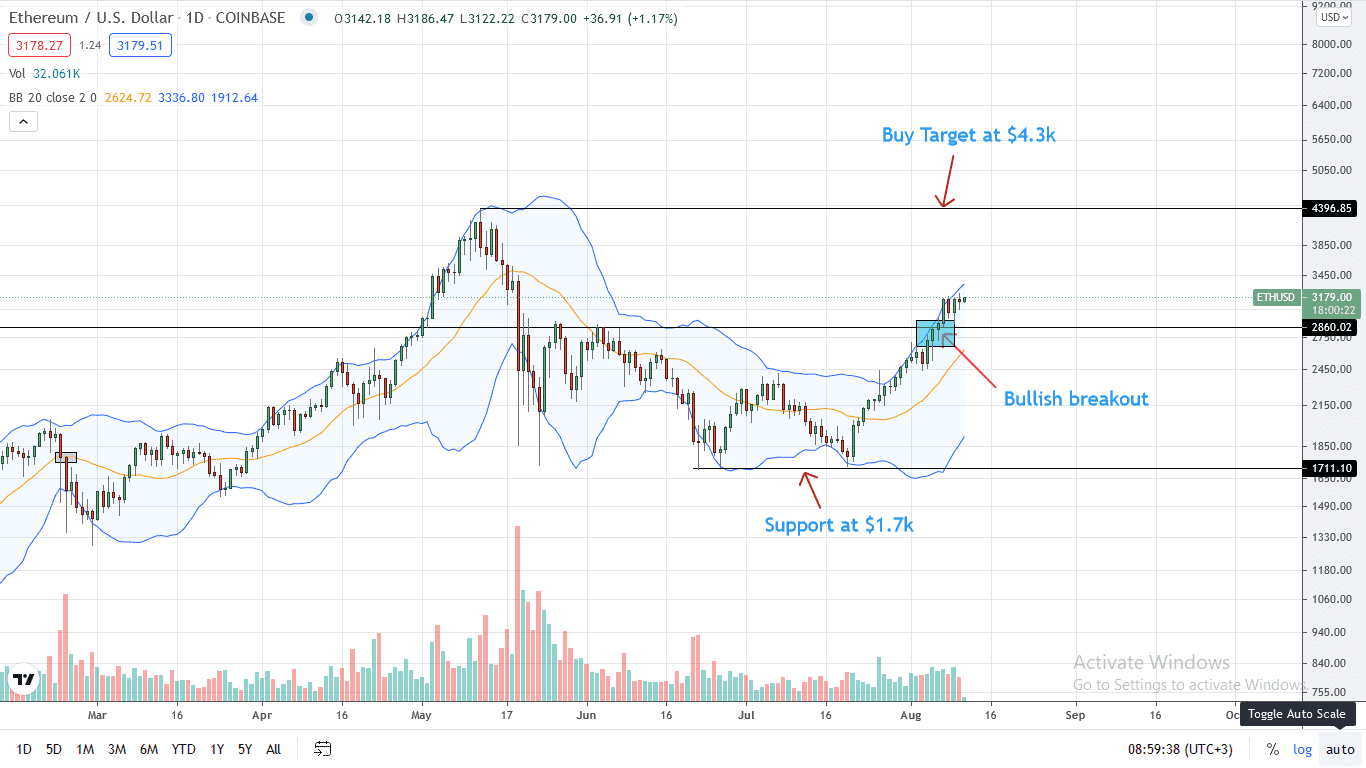 Ethereum Price Daily Chart for Aug 11