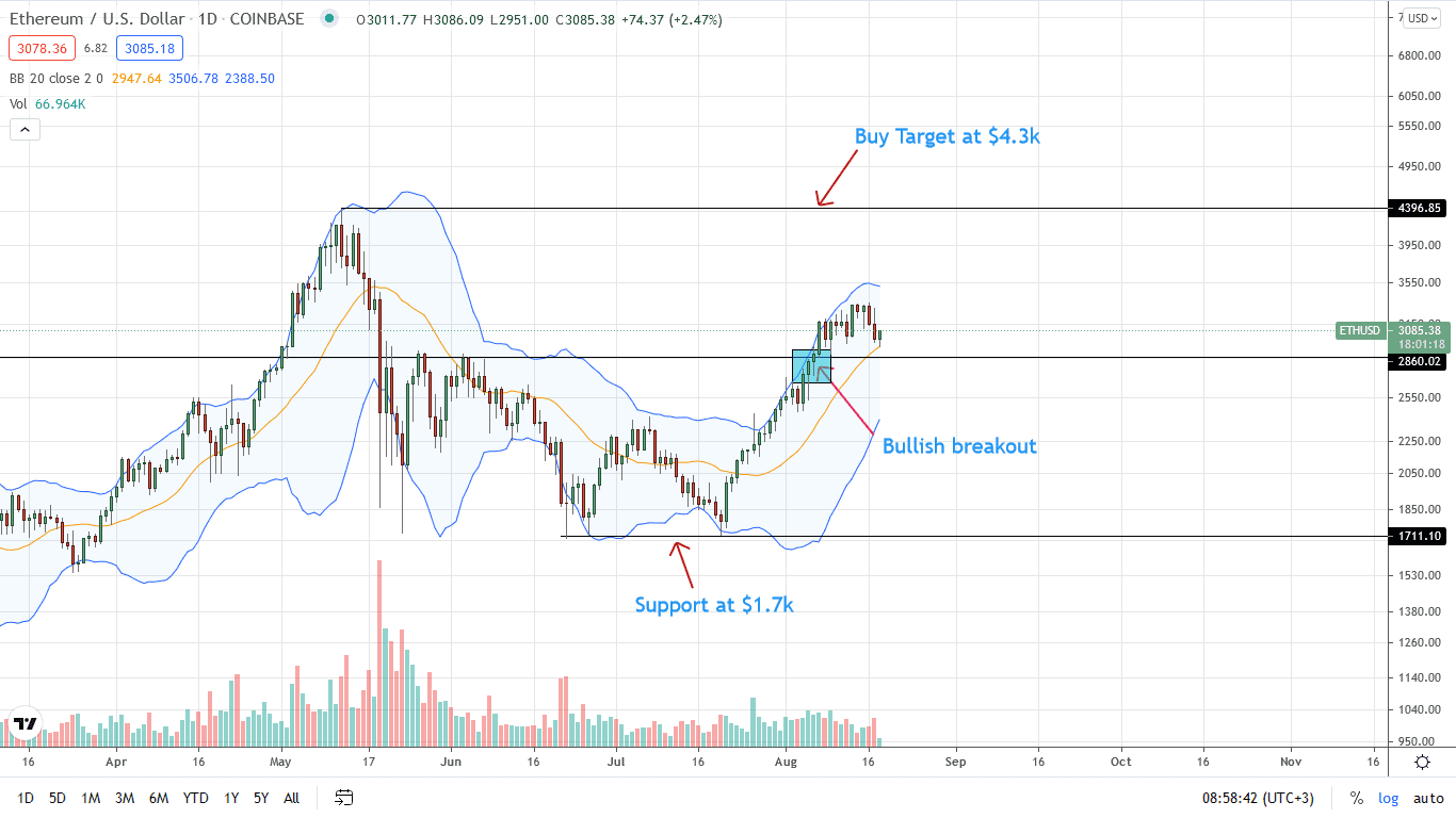 Ethereum Price Daily Chart for Aug 18