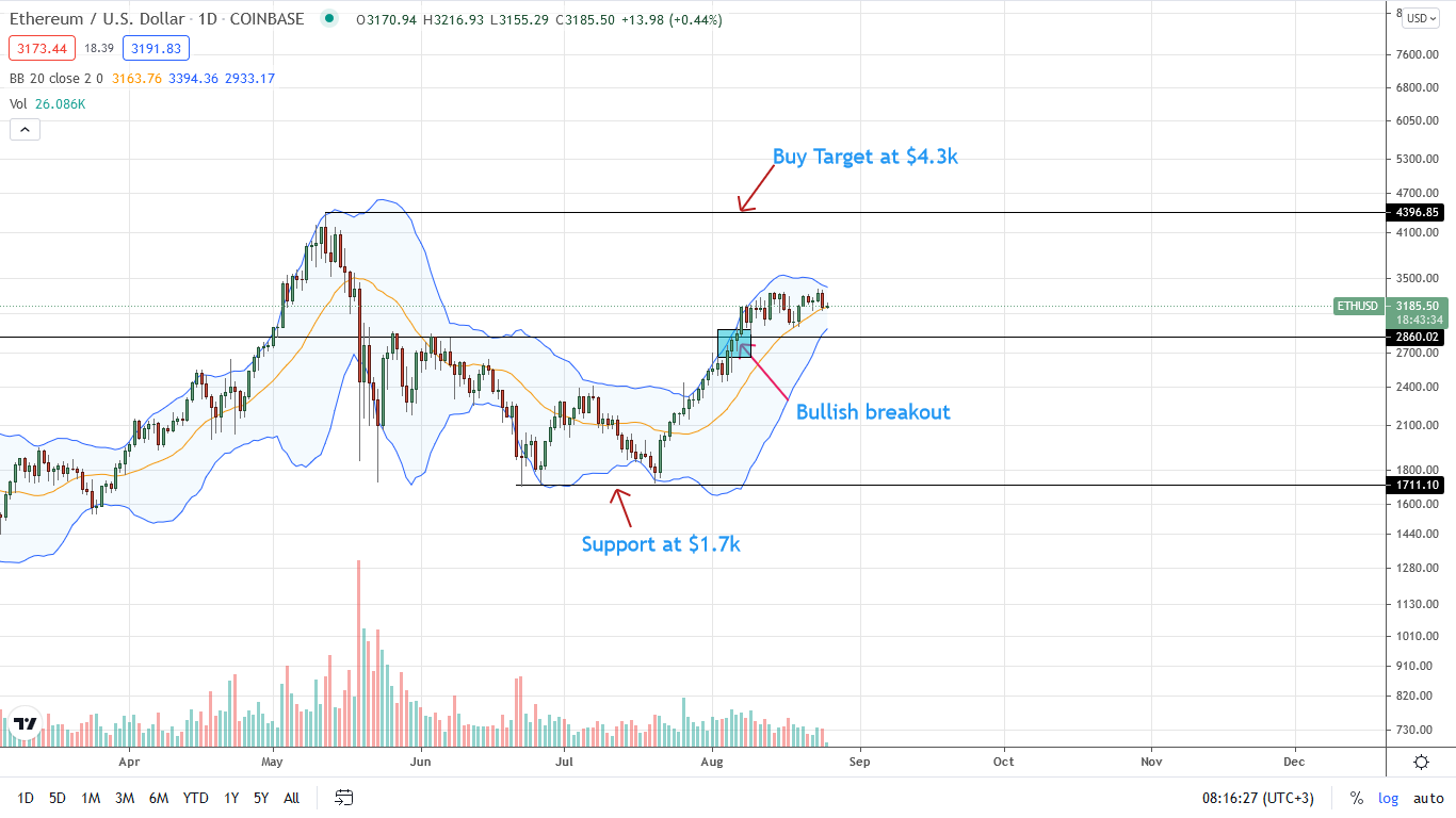 Ethereum Price Daily Chart for Aug 25