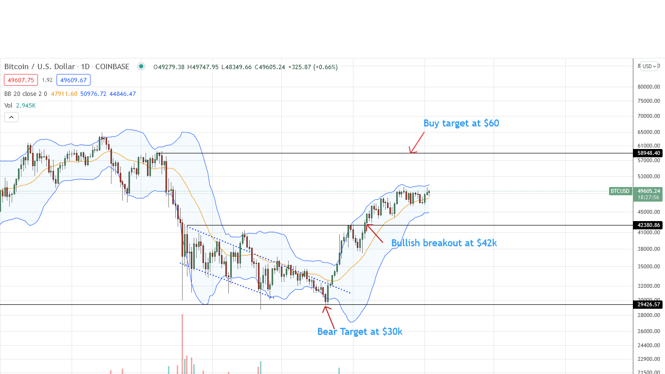 Bitcoin Price Daily Chart for September 3