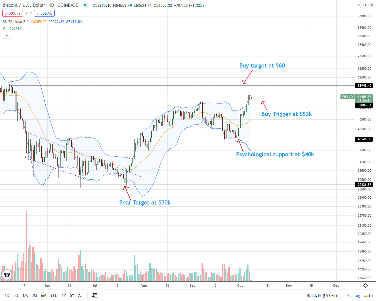 Bitcoin Daily Price Chart for October 8